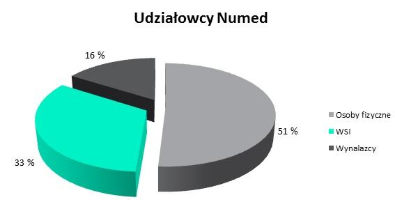 udziałowcy Numed-wykres
